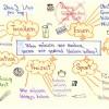 Ukázka mentální mapy 4