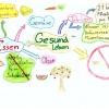 Ukázka mentální mapy 6