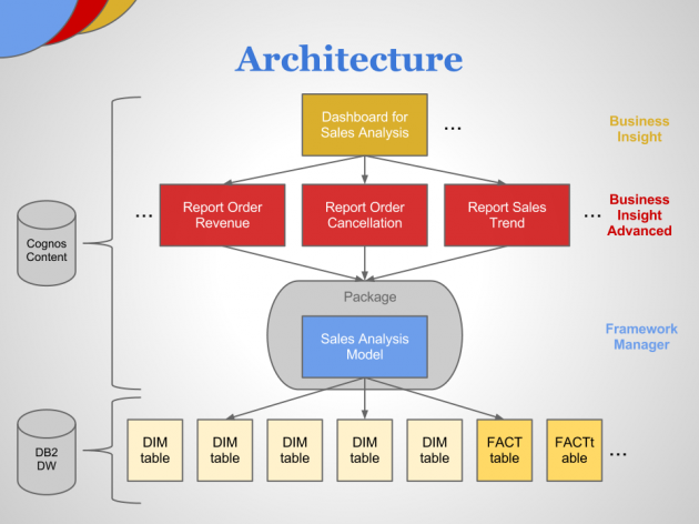 IBM Cognos Business Intelligence - Basic Architecture
