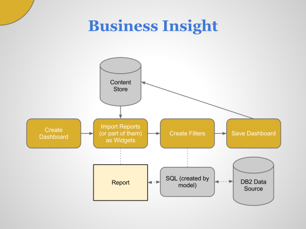 IBM Business Insight - Architecture