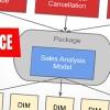 Business Intelligence in IBM Cognos 10