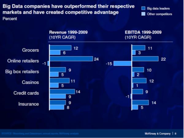 McKinsey - Competitive advantage of Big Data companies