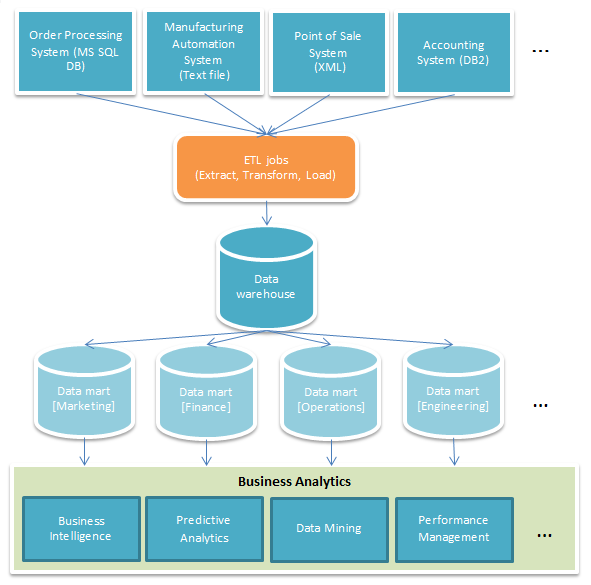 High-level Business Analytics Architecture