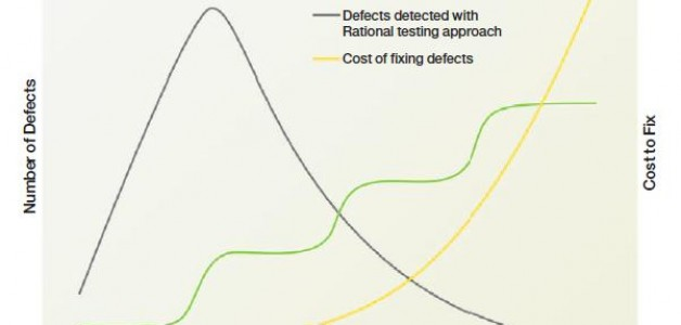 Cost of Defects during Test Lifecycle