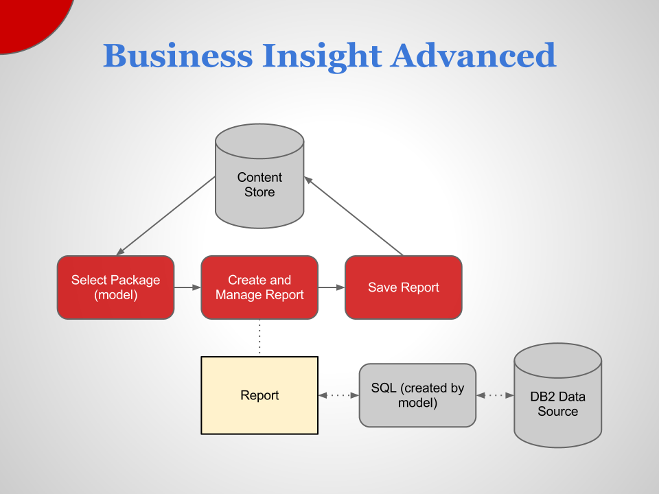 IBM Cognos Business Insight Advanced   Basic Architecture