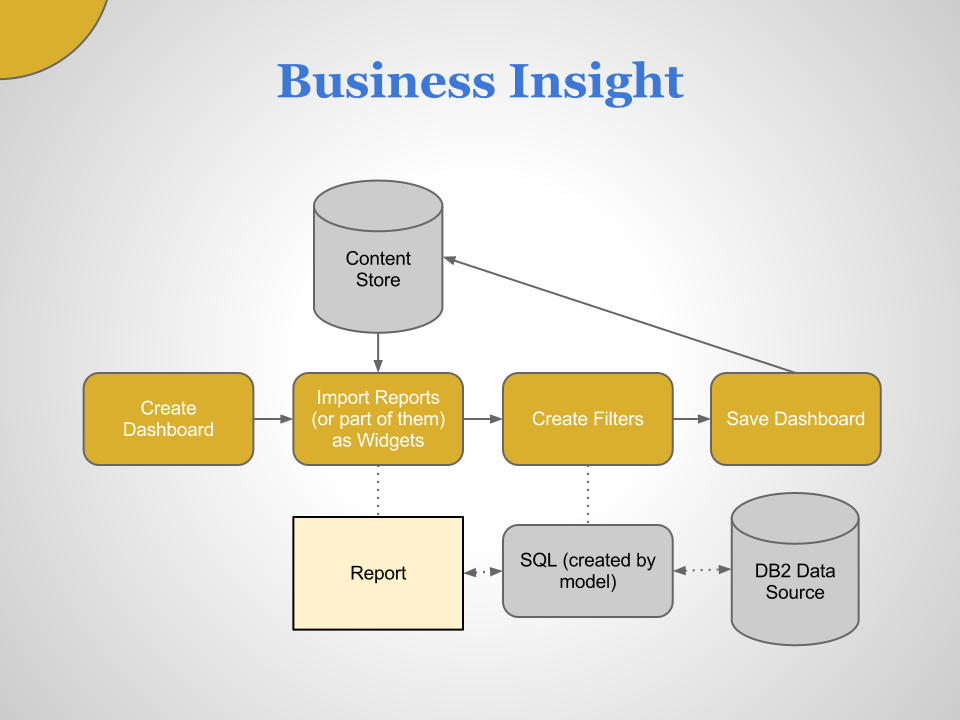 Business Intelligence In IBM Cognos Matouš Havlena - Cognos architecture diagram
