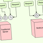 Node.js – How it differs from traditional web servers?