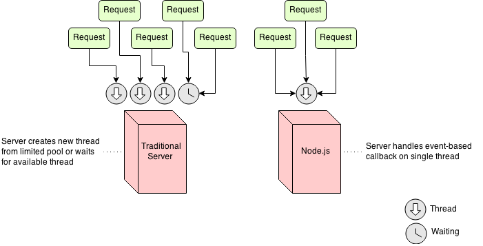 Node js - How it differs from traditional web servers